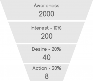 funnel-2-increase-awareness